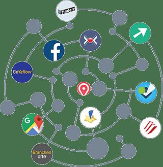 Plattform Simplelisting